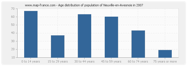 Age distribution of population of Neuville-en-Avesnois in 2007