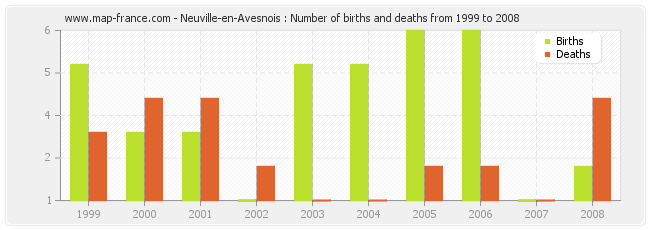 Neuville-en-Avesnois : Number of births and deaths from 1999 to 2008