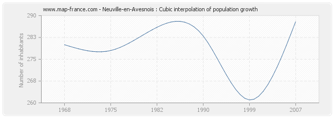 Neuville-en-Avesnois : Cubic interpolation of population growth