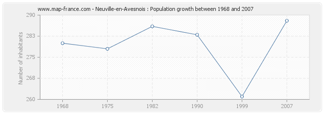 Population Neuville-en-Avesnois