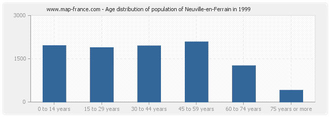 Age distribution of population of Neuville-en-Ferrain in 1999