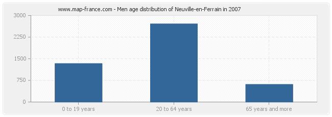 Men age distribution of Neuville-en-Ferrain in 2007