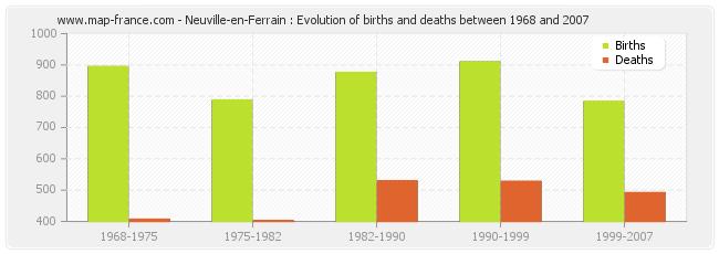 Neuville-en-Ferrain : Evolution of births and deaths between 1968 and 2007