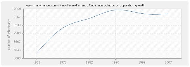 Neuville-en-Ferrain : Cubic interpolation of population growth