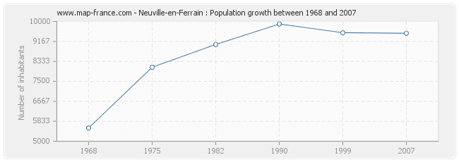 Population Neuville-en-Ferrain