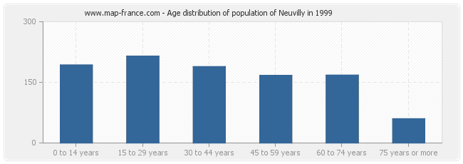 Age distribution of population of Neuvilly in 1999