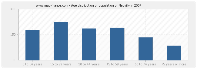 Age distribution of population of Neuvilly in 2007