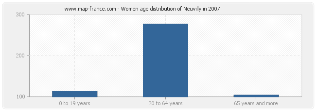 Women age distribution of Neuvilly in 2007