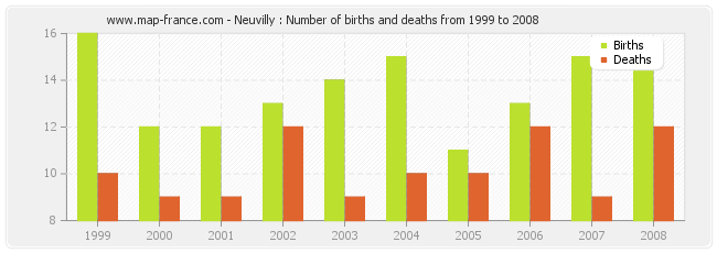 Neuvilly : Number of births and deaths from 1999 to 2008