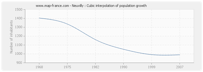 Neuvilly : Cubic interpolation of population growth