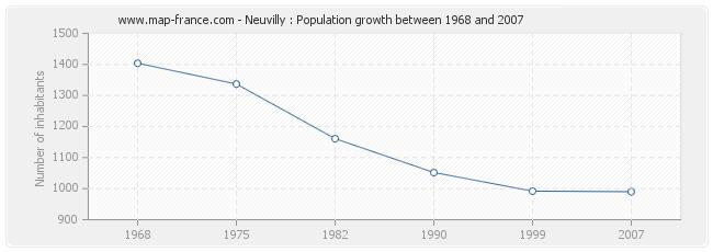 Population Neuvilly