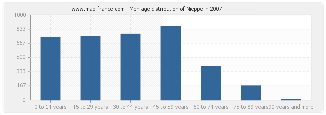 Men age distribution of Nieppe in 2007