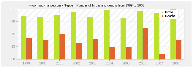 Nieppe : Number of births and deaths from 1999 to 2008
