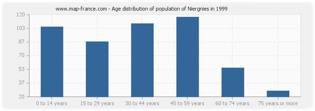 Age distribution of population of Niergnies in 1999
