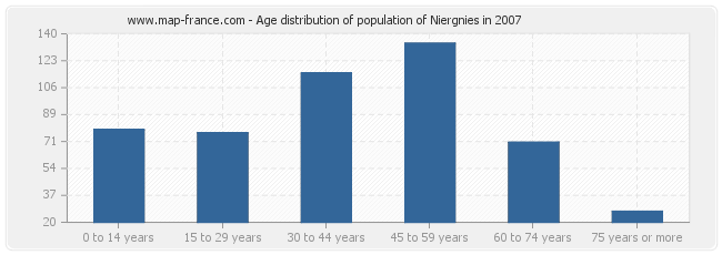 Age distribution of population of Niergnies in 2007