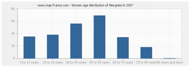 Women age distribution of Niergnies in 2007
