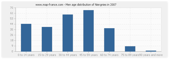 Men age distribution of Niergnies in 2007