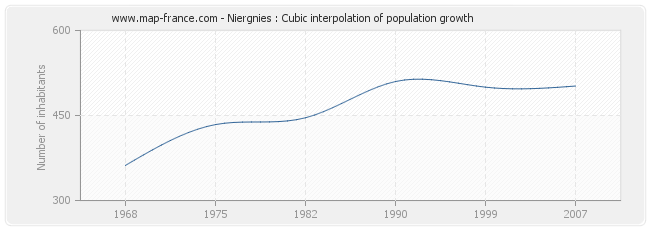 Niergnies : Cubic interpolation of population growth