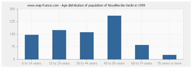 Age distribution of population of Noyelles-lès-Seclin in 1999