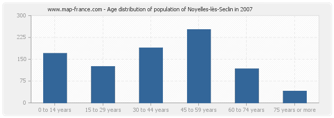 Age distribution of population of Noyelles-lès-Seclin in 2007