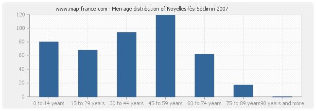 Men age distribution of Noyelles-lès-Seclin in 2007