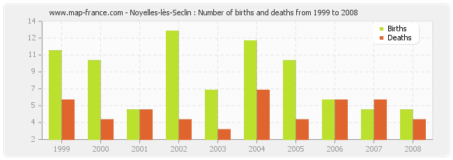 Noyelles-lès-Seclin : Number of births and deaths from 1999 to 2008