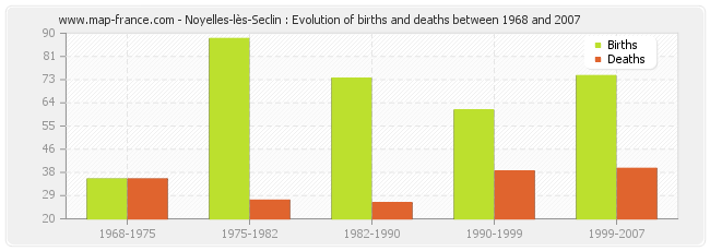 Noyelles-lès-Seclin : Evolution of births and deaths between 1968 and 2007
