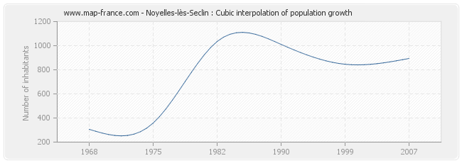 Noyelles-lès-Seclin : Cubic interpolation of population growth