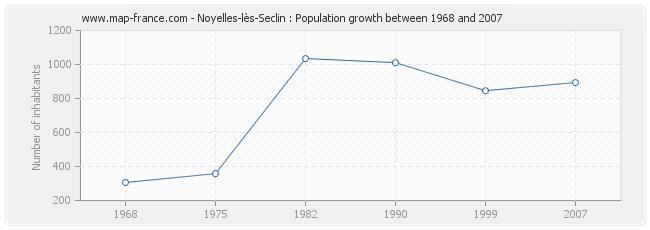 Population Noyelles-lès-Seclin