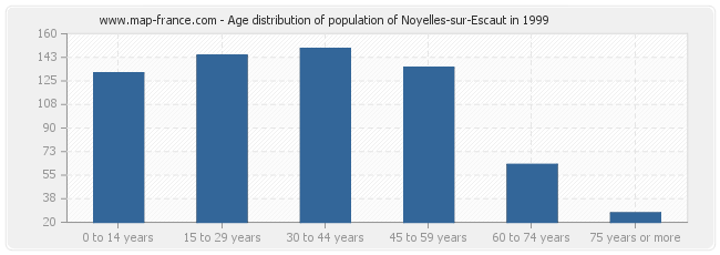 Age distribution of population of Noyelles-sur-Escaut in 1999