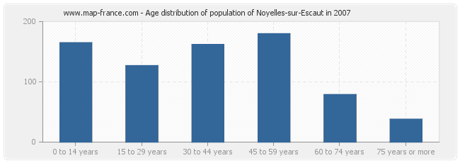 Age distribution of population of Noyelles-sur-Escaut in 2007
