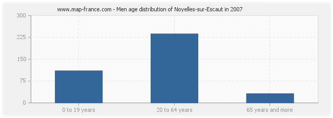 Men age distribution of Noyelles-sur-Escaut in 2007