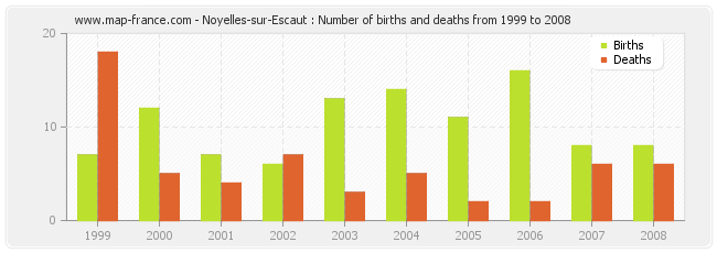Noyelles-sur-Escaut : Number of births and deaths from 1999 to 2008