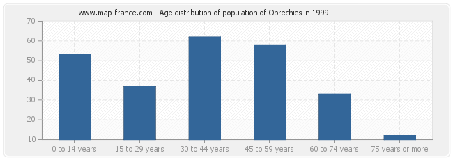 Age distribution of population of Obrechies in 1999