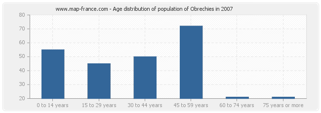 Age distribution of population of Obrechies in 2007