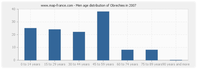Men age distribution of Obrechies in 2007