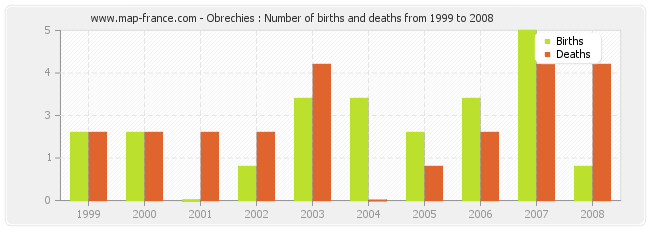 Obrechies : Number of births and deaths from 1999 to 2008