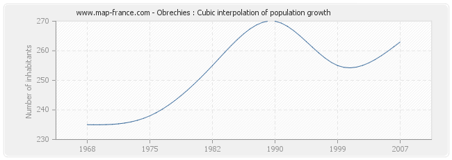 Obrechies : Cubic interpolation of population growth