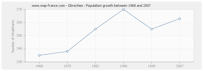 Population Obrechies