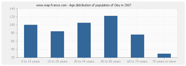 Age distribution of population of Oisy in 2007