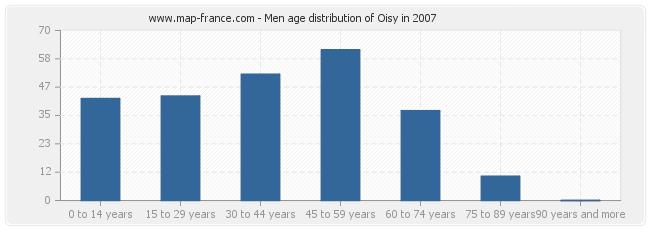 Men age distribution of Oisy in 2007