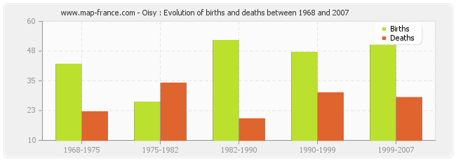 Oisy : Evolution of births and deaths between 1968 and 2007