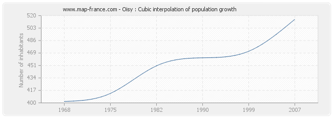 Oisy : Cubic interpolation of population growth