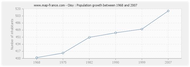 Population Oisy