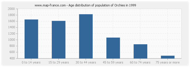 Age distribution of population of Orchies in 1999