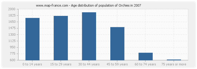 Age distribution of population of Orchies in 2007