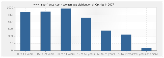 Women age distribution of Orchies in 2007