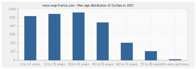 Men age distribution of Orchies in 2007