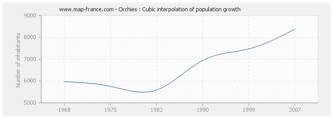 Orchies : Cubic interpolation of population growth