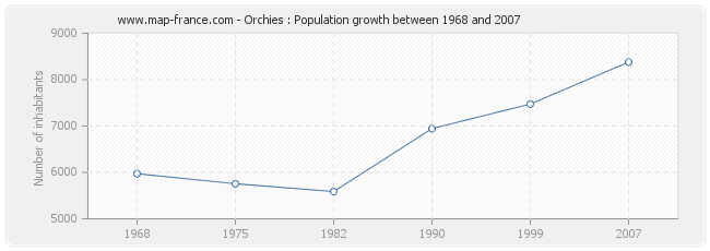 Population Orchies